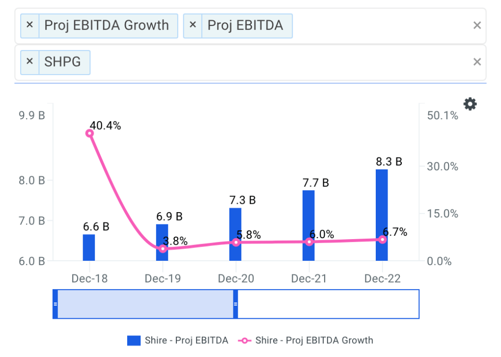 Shire projected ebitda chart