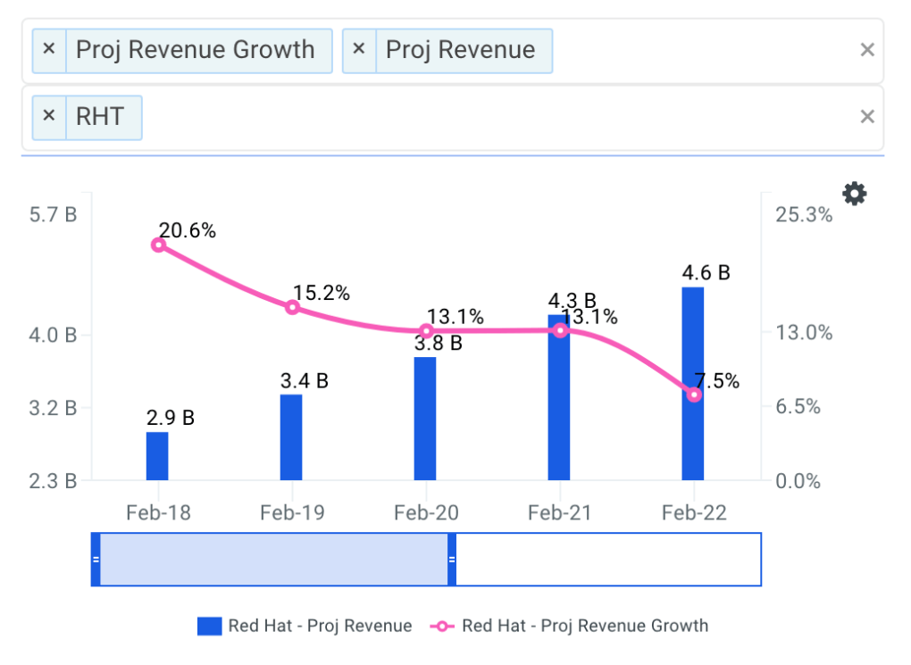 Red Hat projected revenue chart