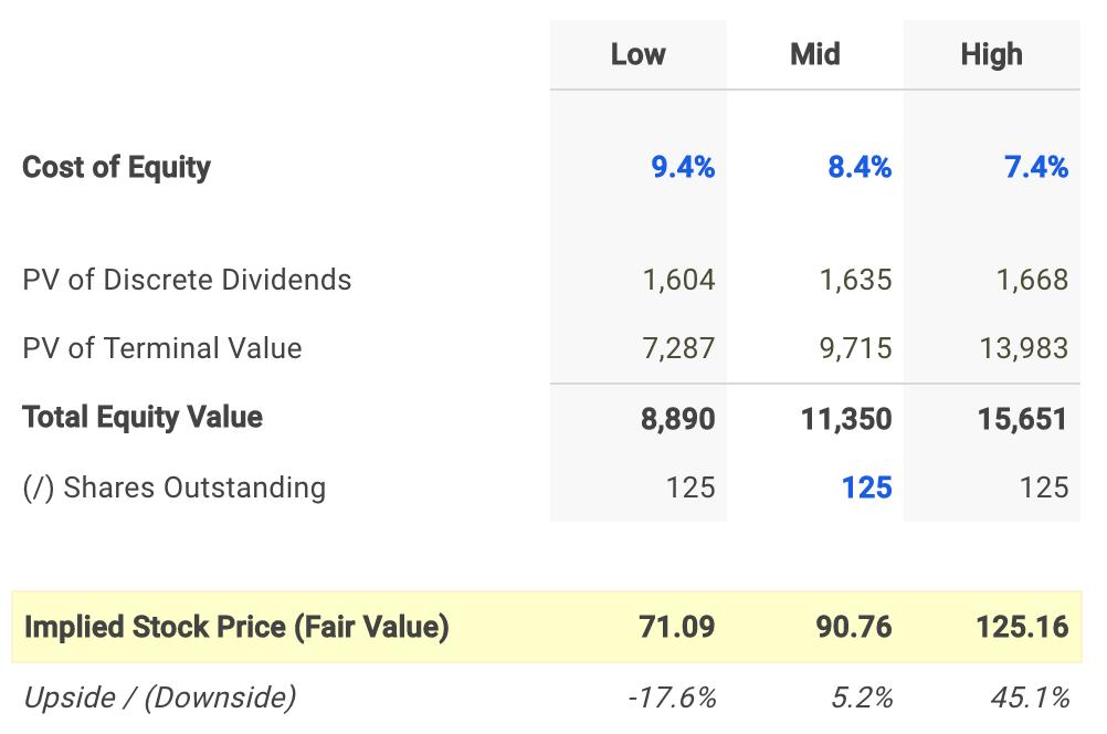 Hasbro Dividend Fair Value Conclusion