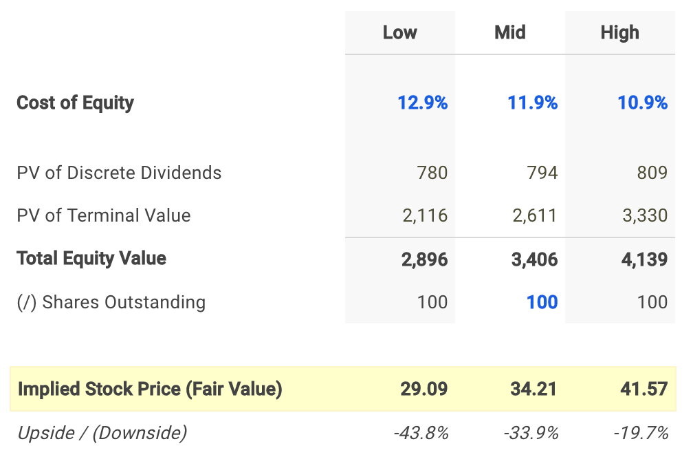 Sonoco Dividend Fair Value Conclusion