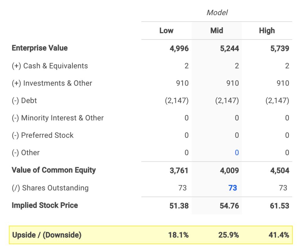 Tallgrass Energy's Equity Value Calculation
