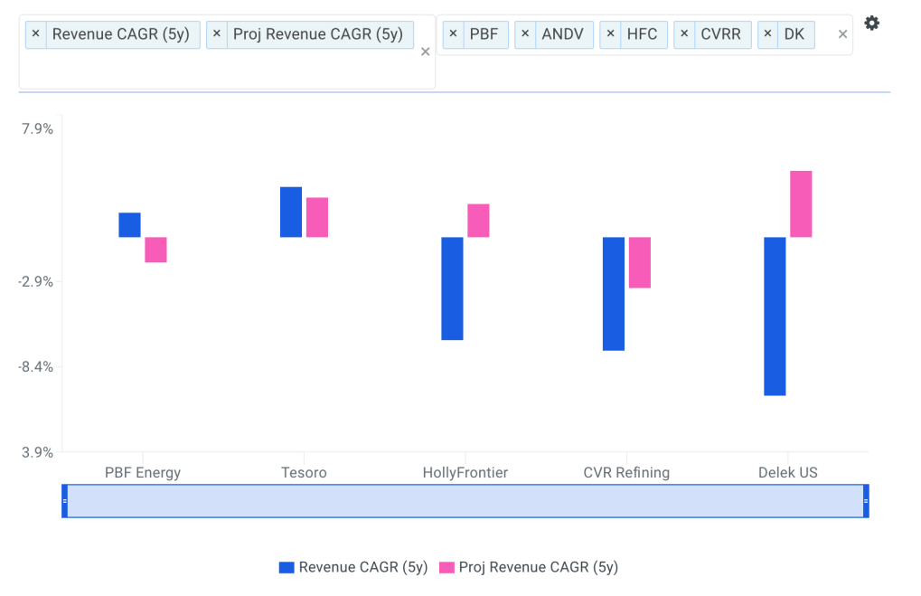 Delek Revenue CAGR vs Peers Chart