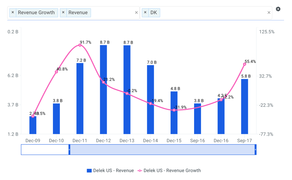 Delek Revenue Growth Chart