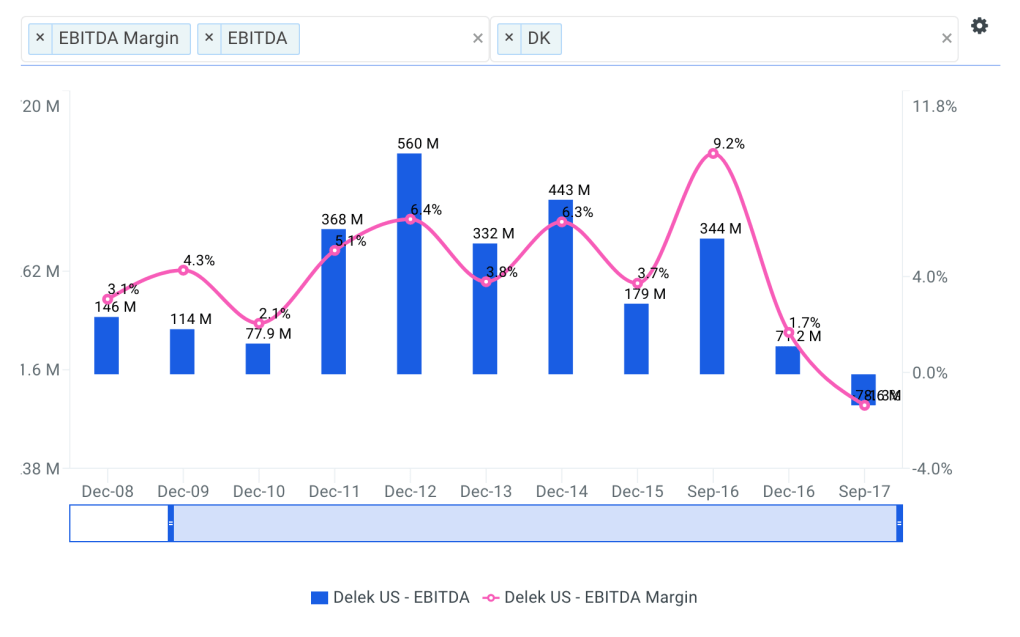 Delek Historical and Projected EBITDA Margin Chart
