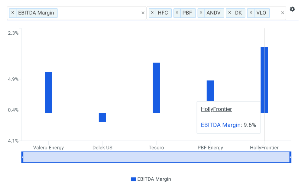 HollyFrontier EBITDA Margin vs Peers Chart