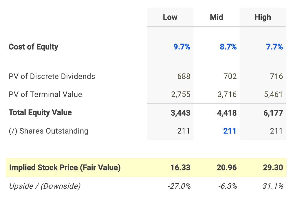 FLO Dividend Fair Value Conclusion