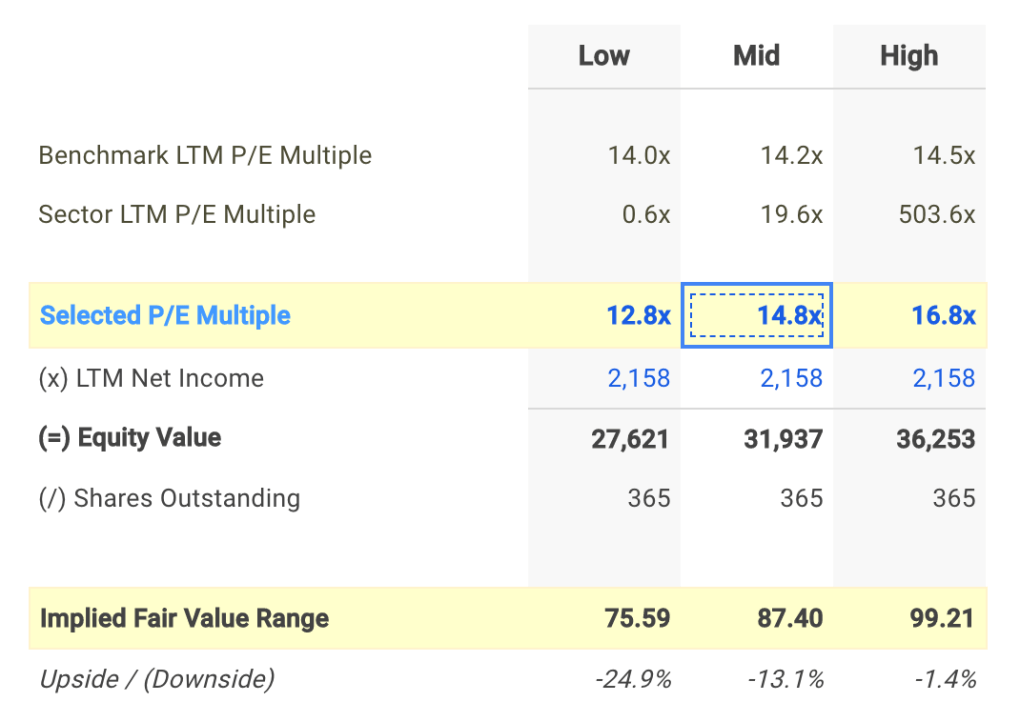 STT P/E Valuation Calculation