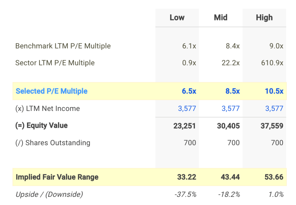 DAL P/E Valuation Calculation