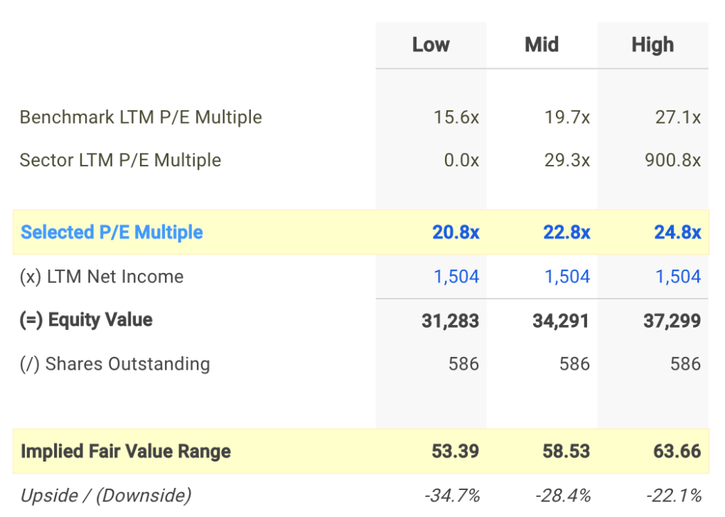 CTSH P/E Valuation Calculation