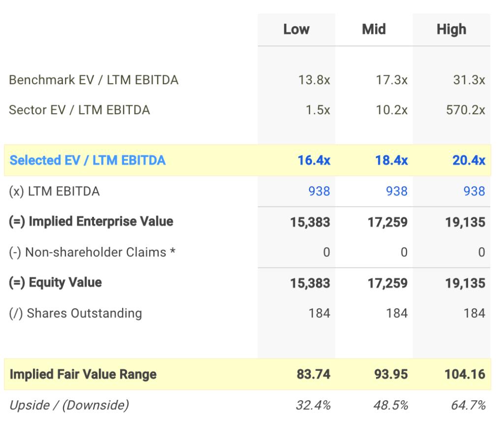 IHG EV / EBITDA Valuation Calculation