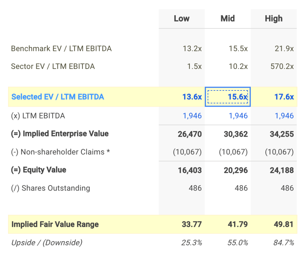 NWL EV / EBITDA Valuation Calculation