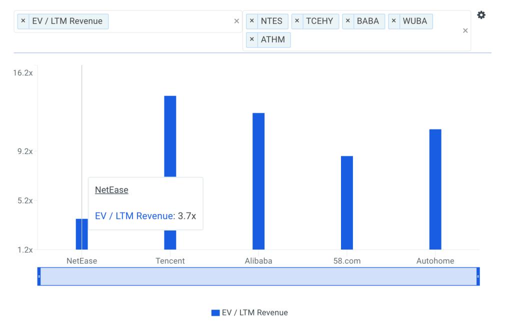 NTES Sales Multiple vs Peers Chart