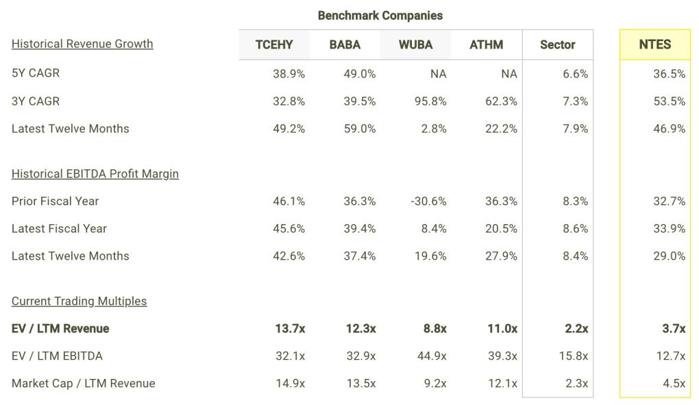 NTES revenue Growth and Margins vs Peers Table
