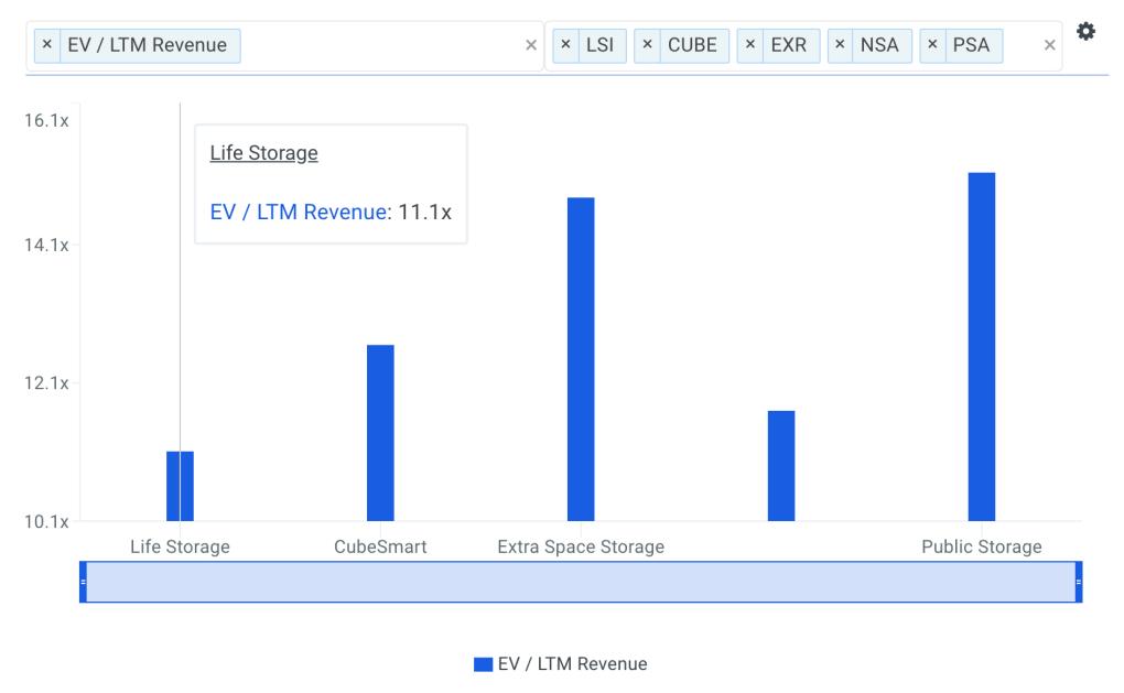 LSI Sales Multiple vs Peers Chart