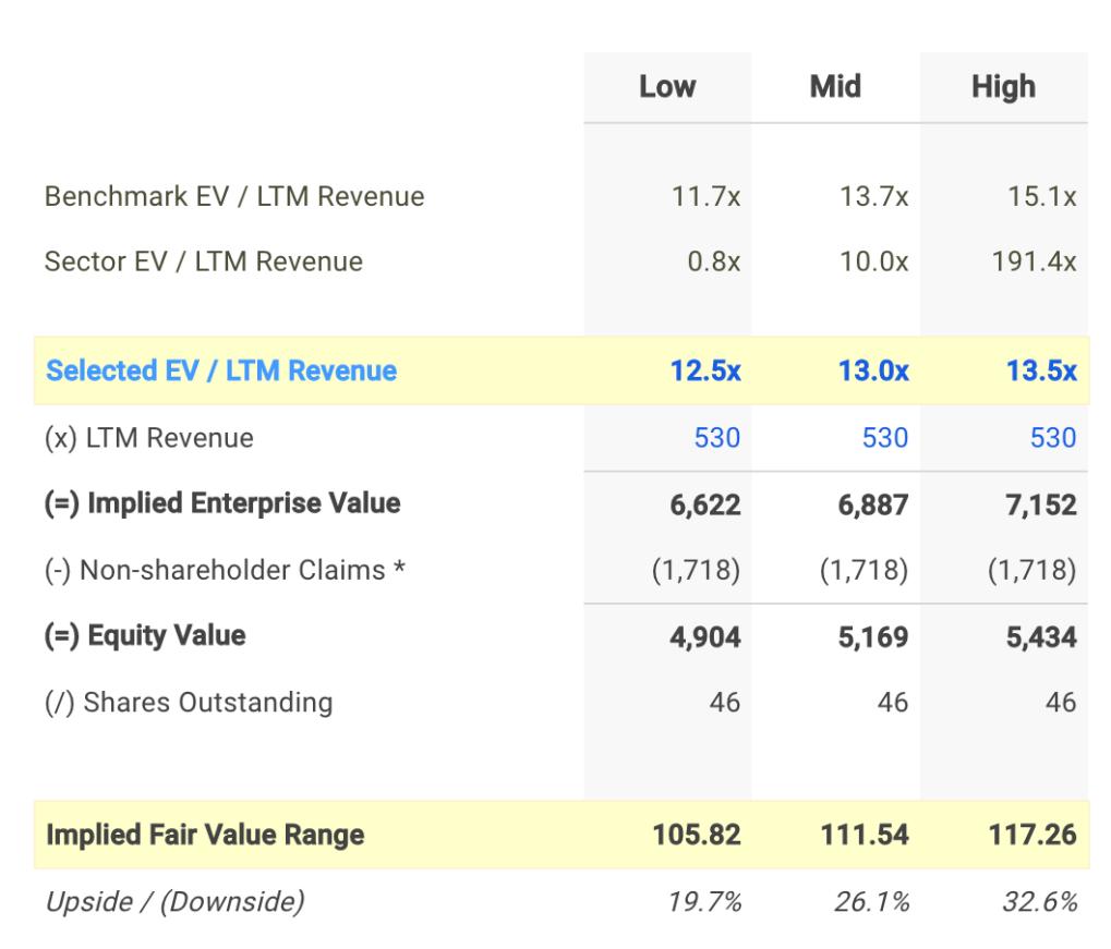 LSI EV / Sales Valuation Calculation