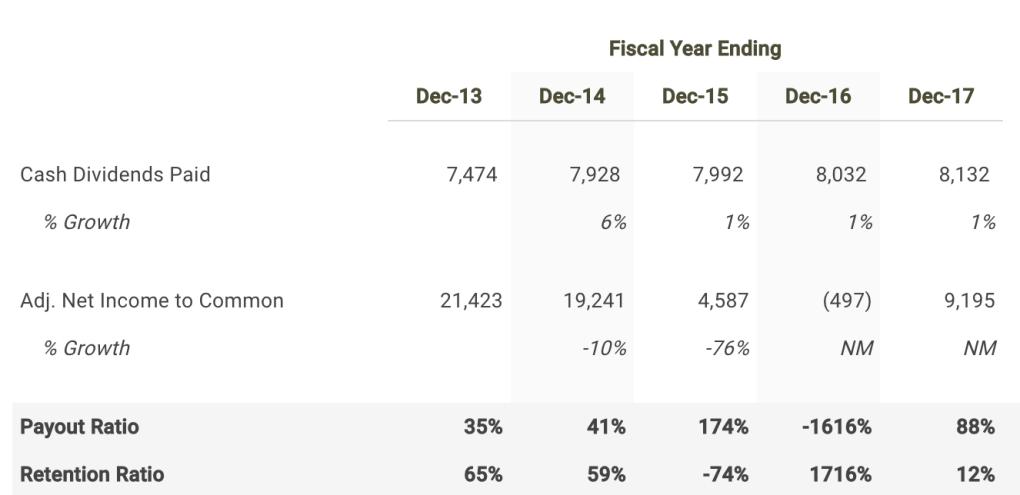 Chevron Payout Ratio Table