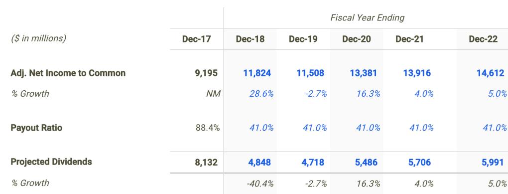 Chevron Dividend Forecast