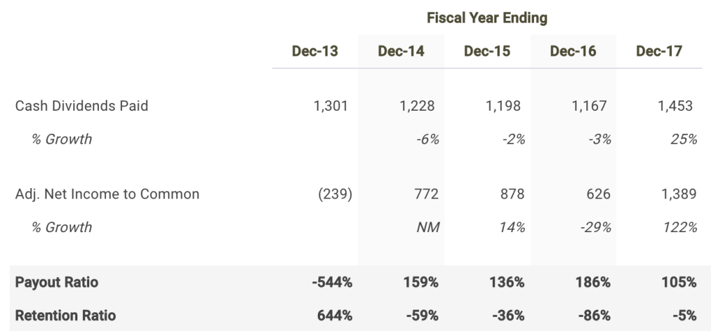 Centurylink Payout Ratio Table