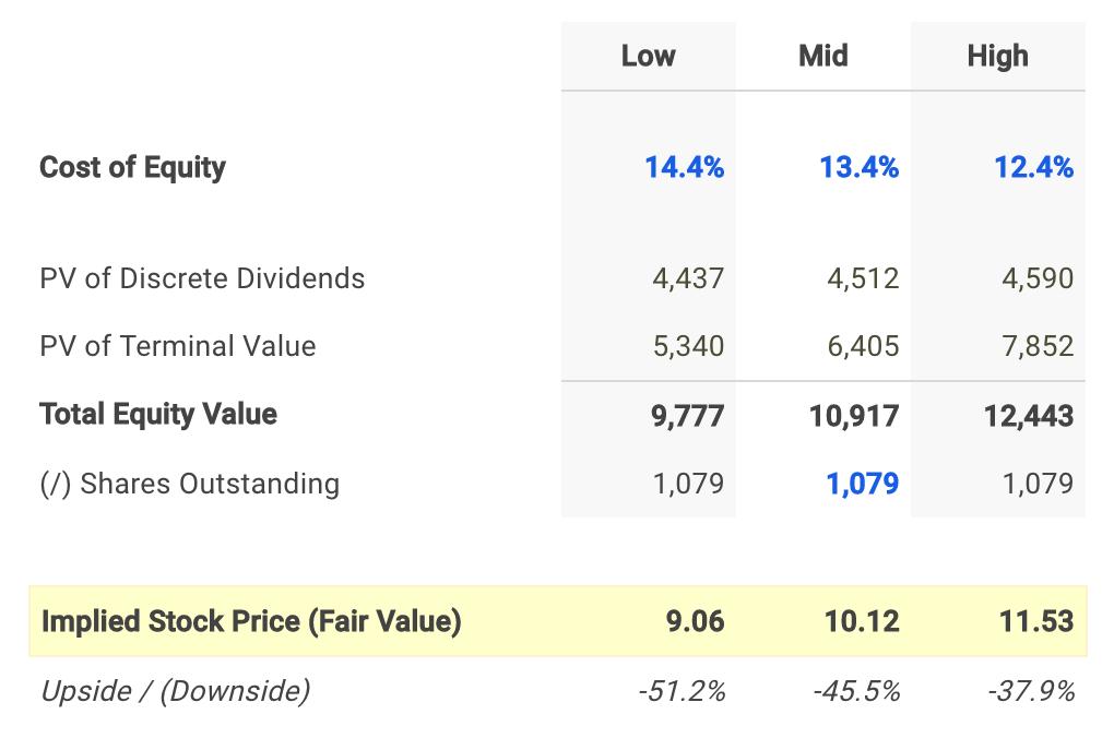 Centurylink Dividend Fair Value Conclusion