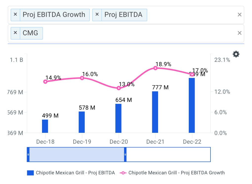 Chipotle projected ebitda chart