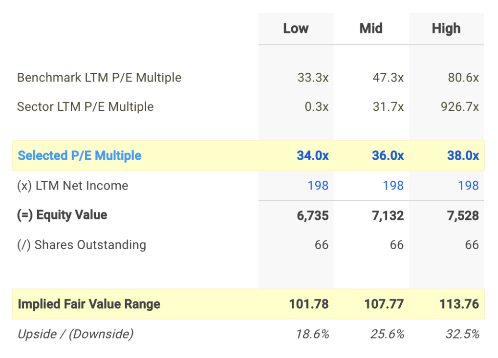 HRC P/E Valuation Calculation