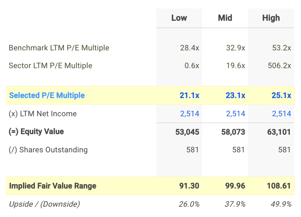 ICE P/E Valuation Calculation