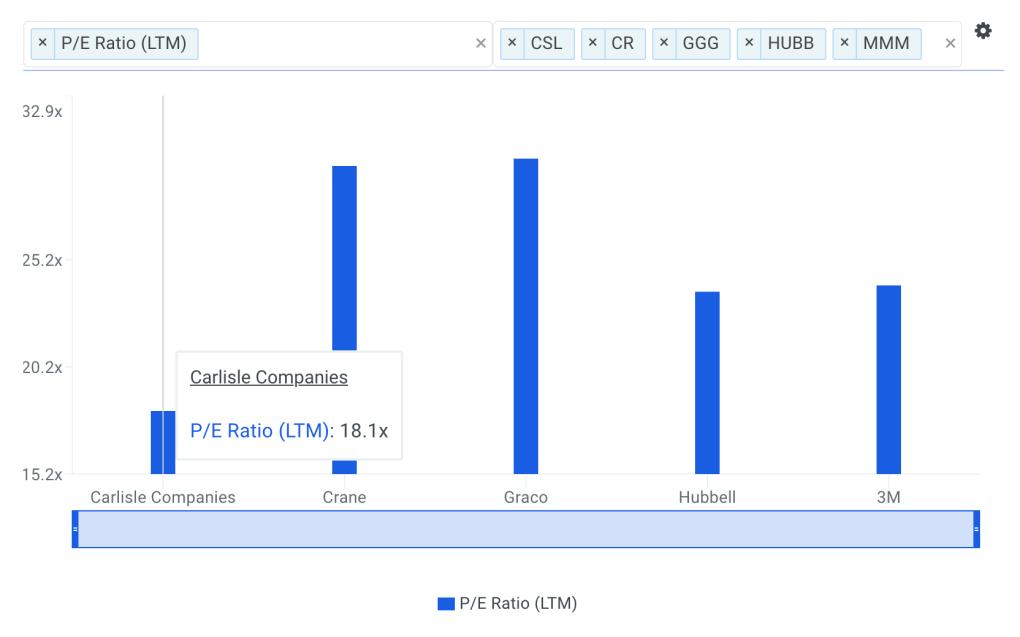 CSL P/E Ratio vs Peers Chart