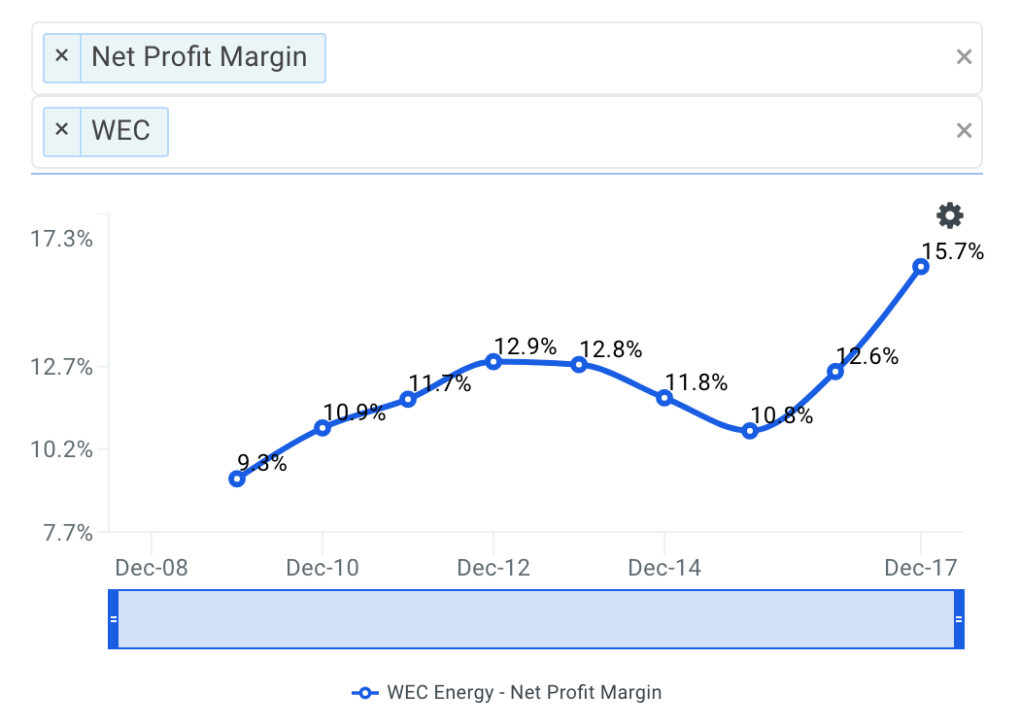 WEC Net Profit Margin Trends
