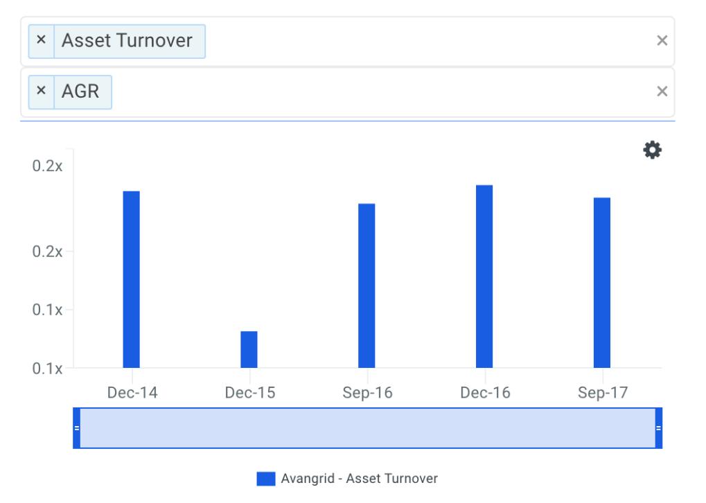AGR Asset Turnover Trends
