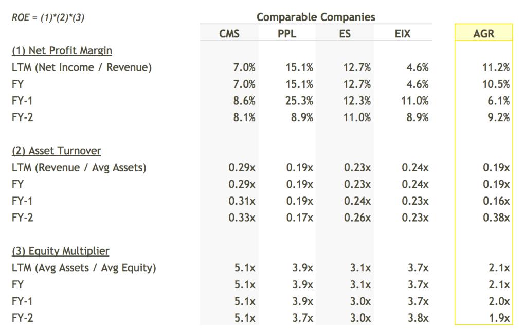 AGR ROE Breakdown vs Peers Table - DuPont Analysis