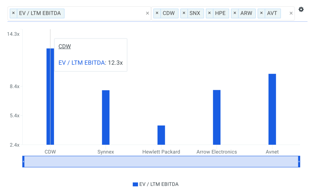 CDW EBITDA Multiple vs Peers Chart