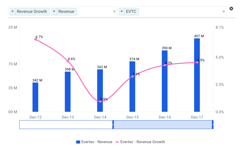 Evertec Revenue Growth Chart