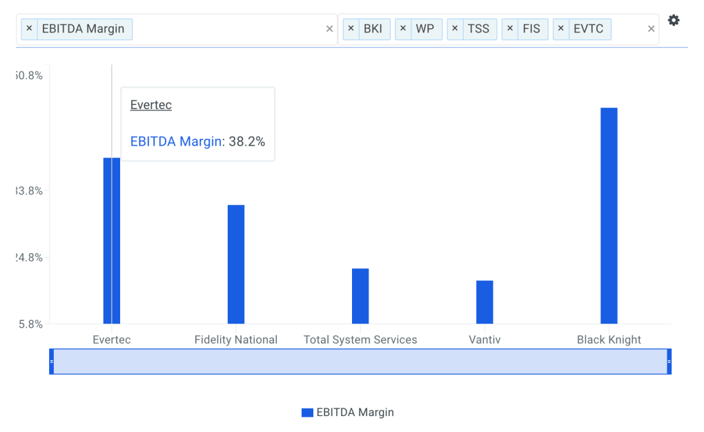 Evertec EBITDA Margin vs Peers Chart