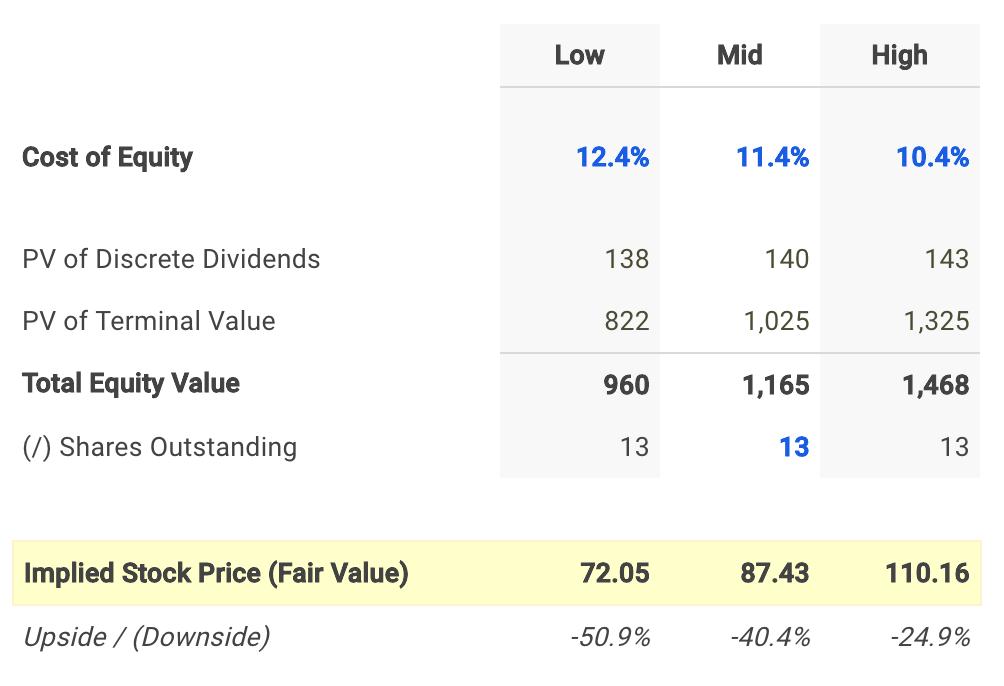 Quaker Chemical Dividend Fair Value Conclusion
