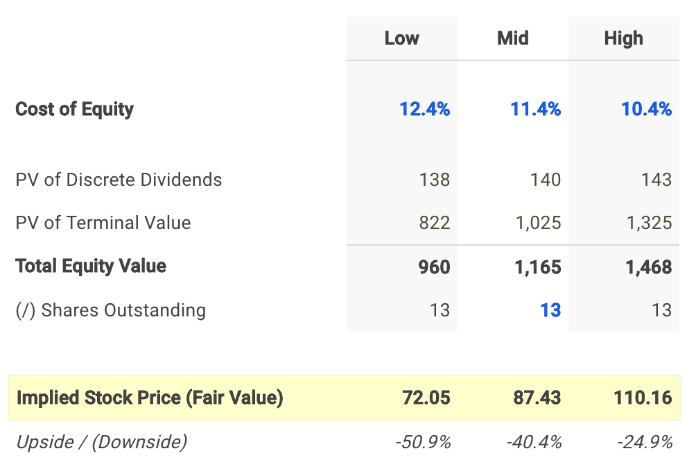 Quaker Chemical Dividend Fair Value Conclusion