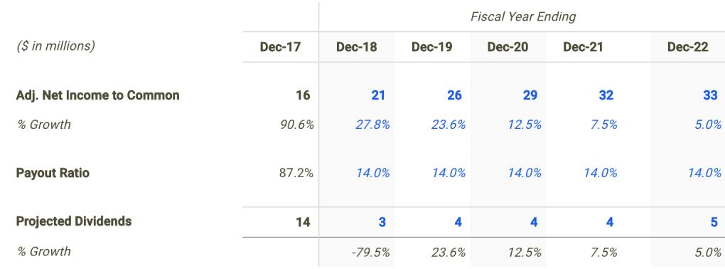 Blue Hills Bancorp Dividend Forecast