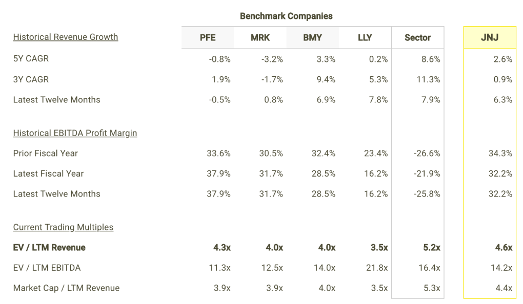 JNJ revenue Growth and Margins vs Peers Table