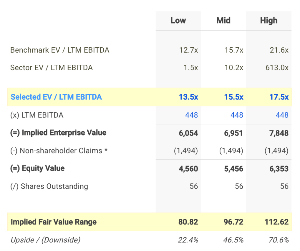 FUN EV / EBITDA Valuation Calculation