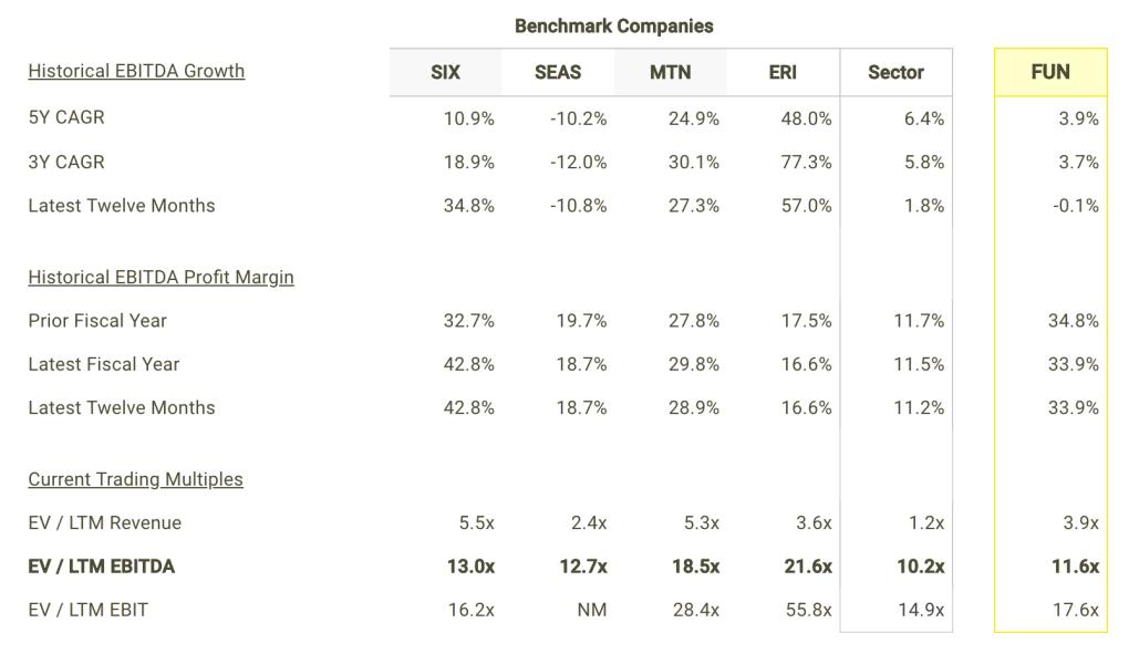 FUN EBITDA Growth and Margins vs Peers Table