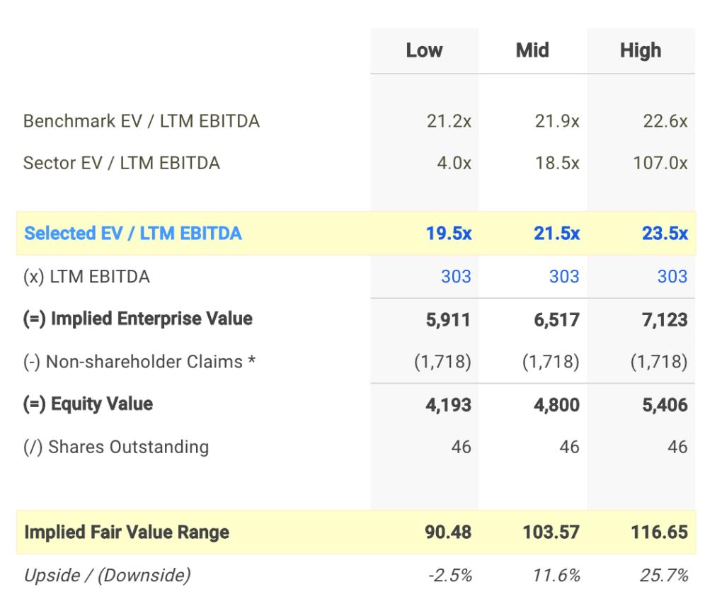 LSI EV / EBITDA Valuation Calculation