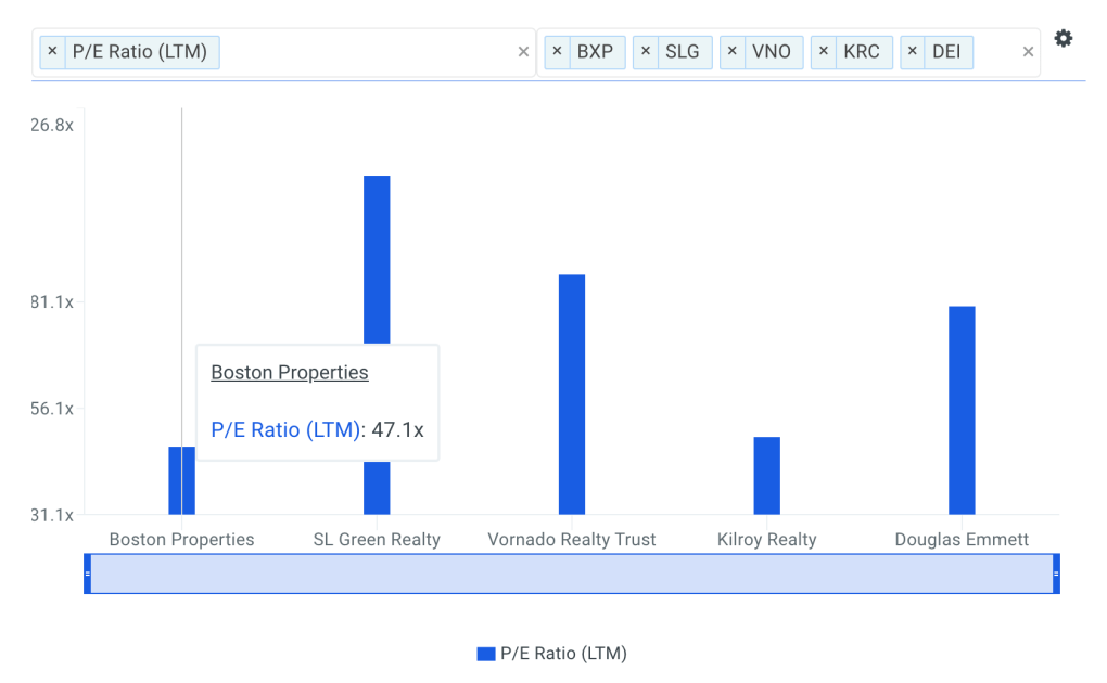 BXP P/E Ratio vs Peers Chart