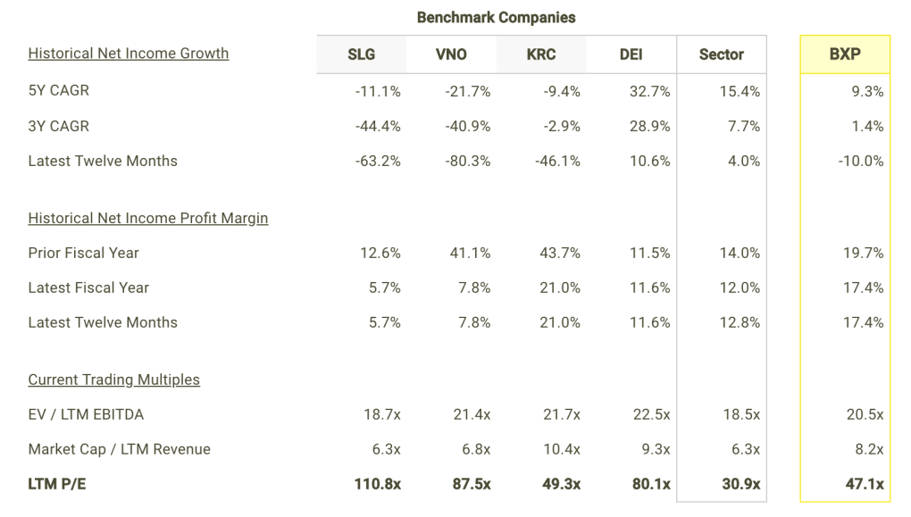 BXP Net Income Growth and Margins vs Peers Table