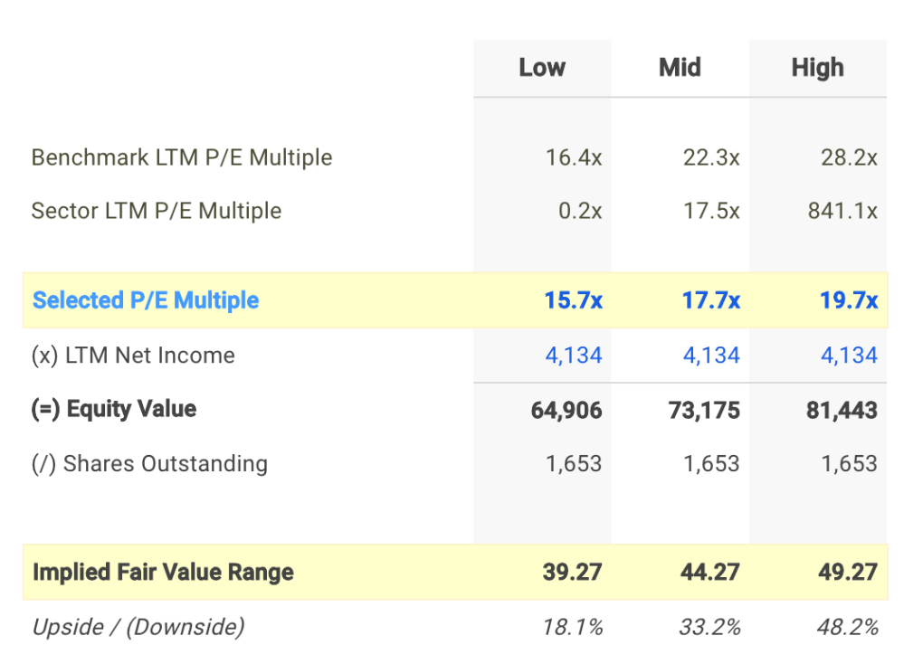 ENB P/E Valuation Calculation