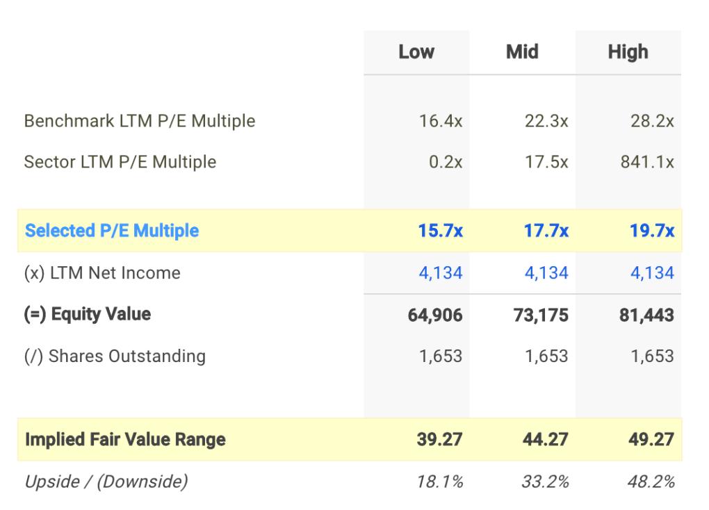 ENB P/E Valuation Calculation