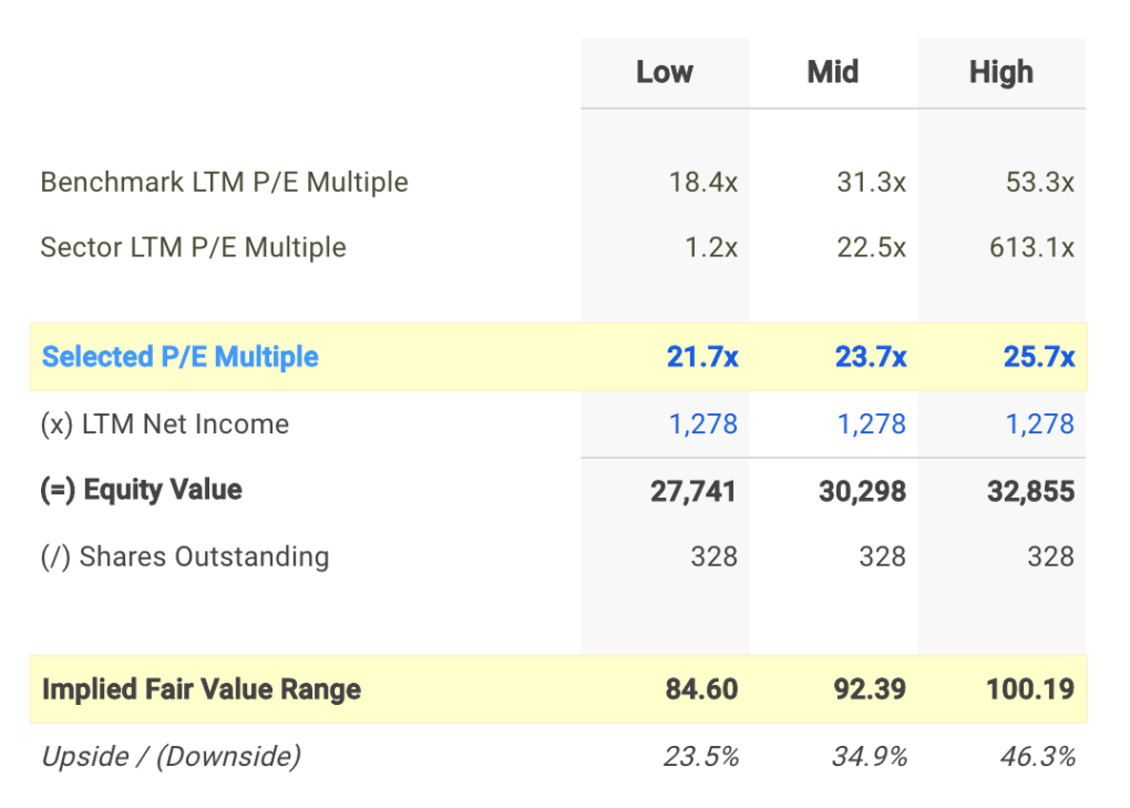 RSG P/E Valuation Calculation