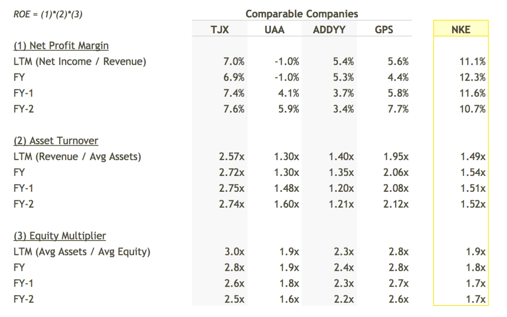 NKE ROE Breakdown vs Peers Table - DuPont Analysis