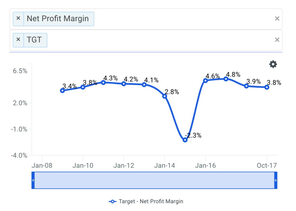 TGT Net Profit Margin Trends