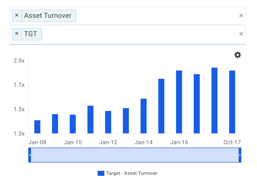 TGT Asset Turnover Trends