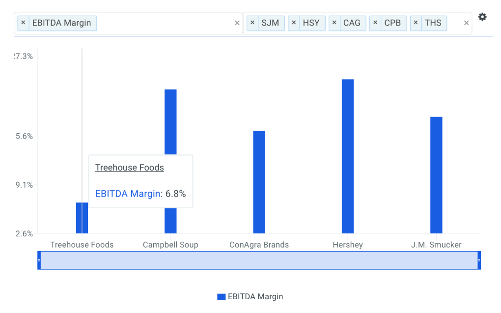 TreeHouse EBITDA Margin vs Peers Chart
