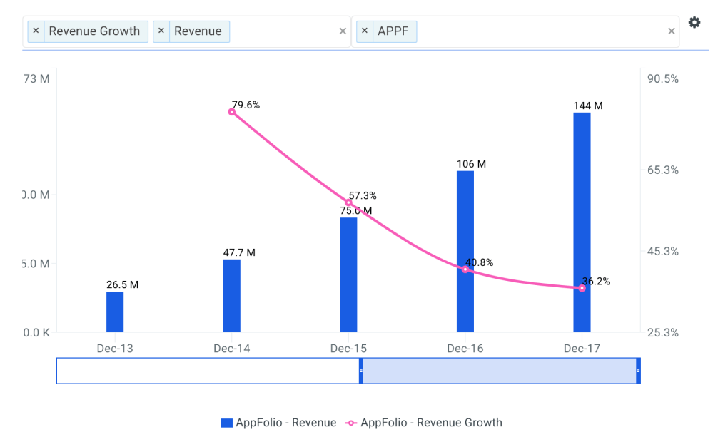 AppFolio Revenue Growth Chart